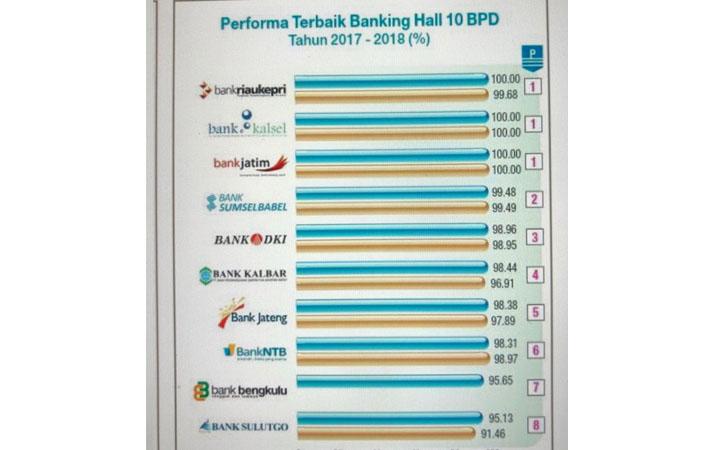 Juara 1 Banking Hall