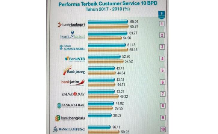 Performa Terbaik Customer Service