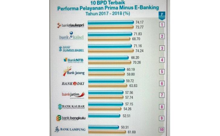 Juara 1 Pelayanan Prima Minus e-Banking 2018
