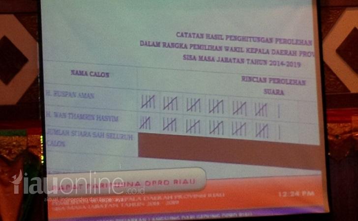 Hasil Pemilihan Wakil Gubernur Riau