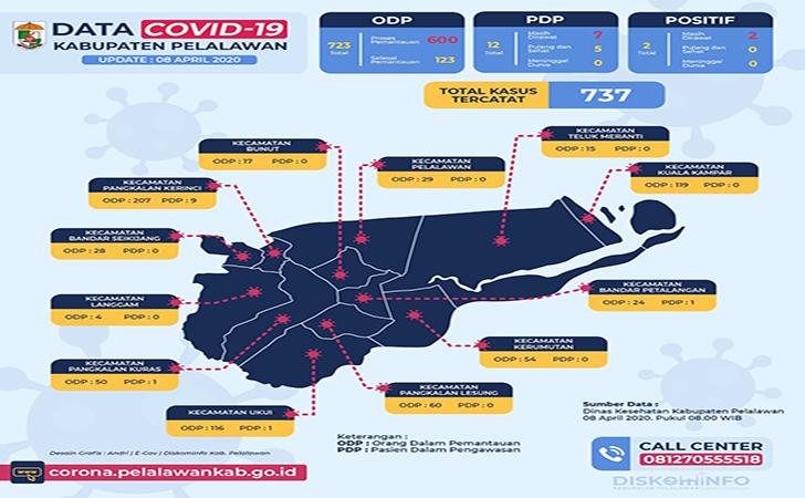 Peta Covid-19 di Pelalawan