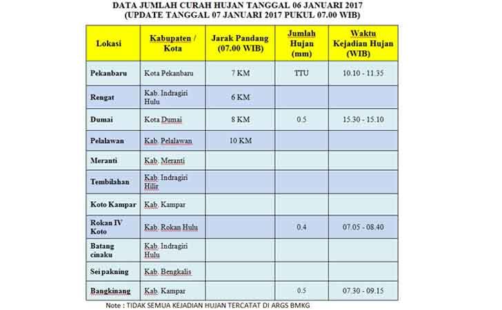 Analisa-Cuaca-BMKG-Stasiun-Riau.jpg