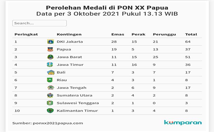 Klasemen-PON-Papua2.jpg
