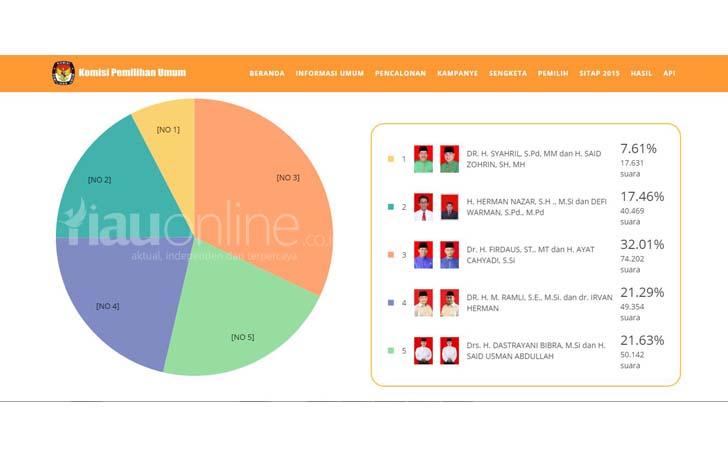 Real-Count-KPU-Pekanbaru.jpg