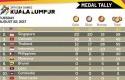 Perolehan-medali-SEA-Games-per-22-Agustus-2017.jpg